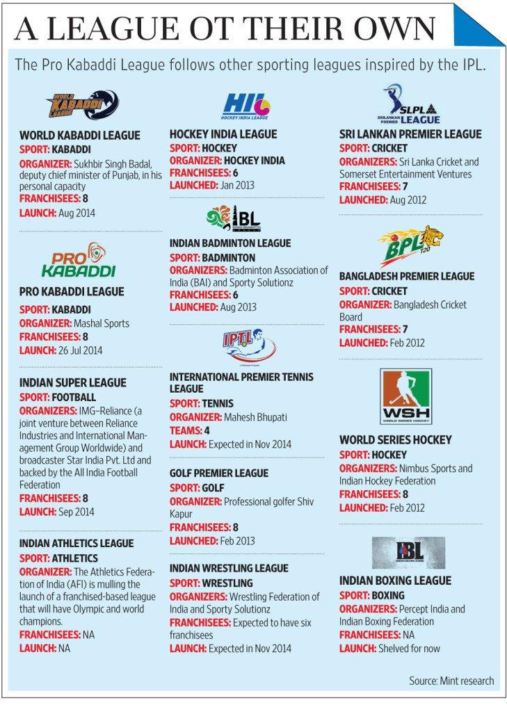 Indian leagues web