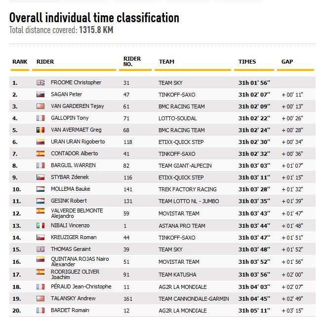 Classification General Tour de France