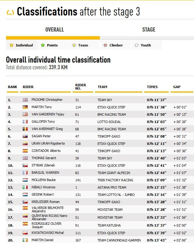 Stage 4: Longest Stage of this year's Tour de France ...