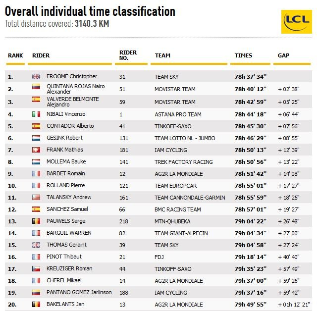 Tour De France King Of The Mountains Classification