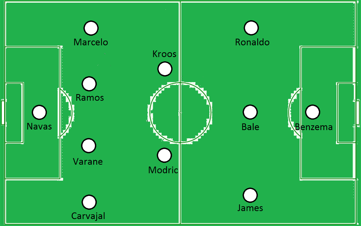 Real Madrid probable starting XI against Sporting Gijon