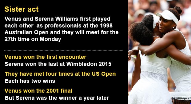 the life and professional tennis career of the williams sister serena and venus williams Other facts:has won 72 career singles titles, 23 doubles titles and two mixed doubles  is fifteen months younger than sister and tennis pro venus williams.