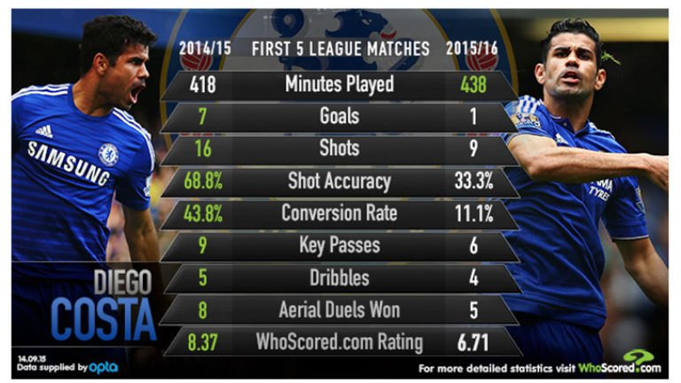 diego-costa-chelsea-stats_3351118