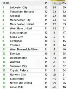 The table as of 9th April2016