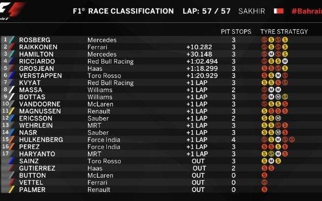 Bahrain GP result