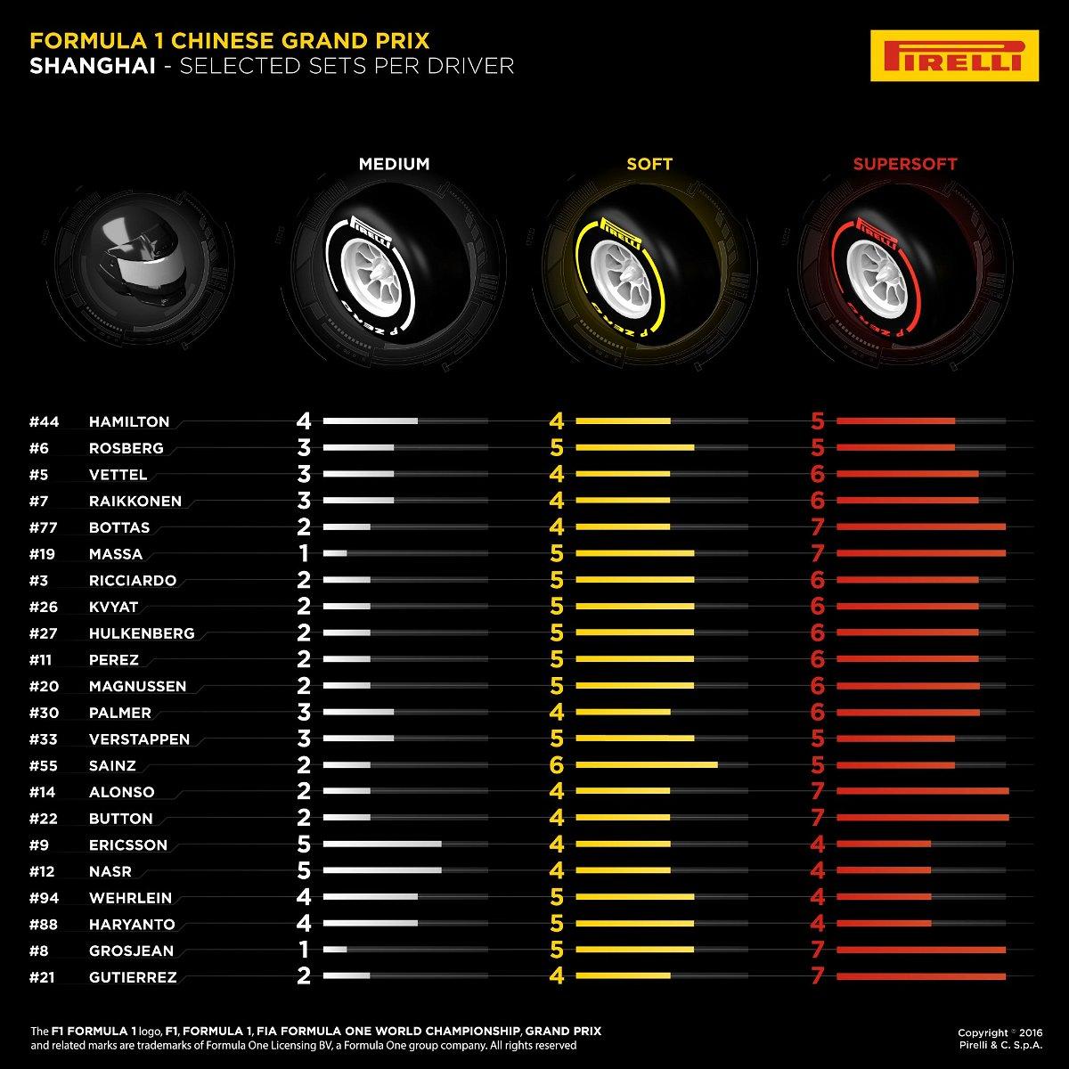Pirelli tire choices