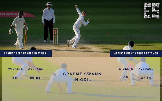 Myth or Fact: Spin Bowlers against Batsman of the Same Arm