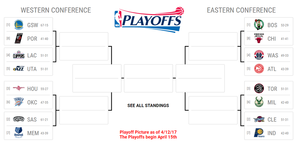 2017 NBA Playoffs Preview: Round 1 – essentiallysports.com