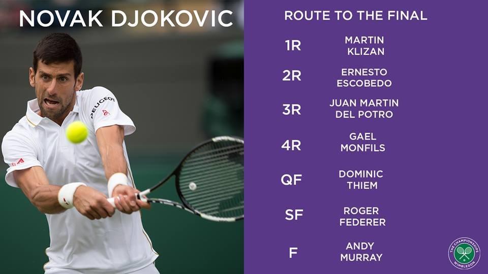 Wimbledon men's draw : Preview
