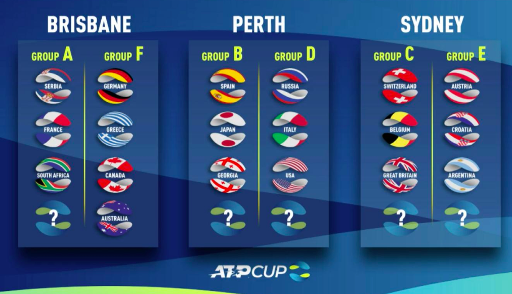 ATP Cup 2020 Draw